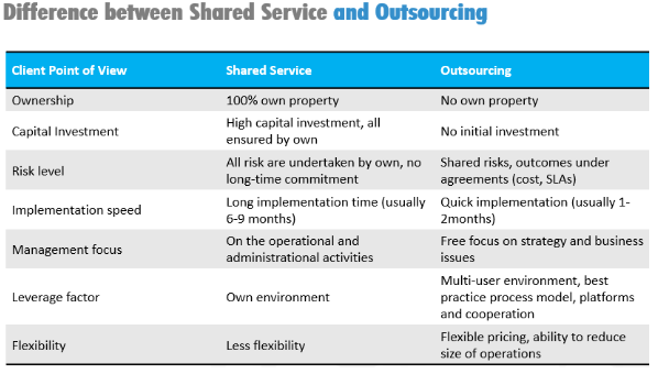 captive or outsourcing